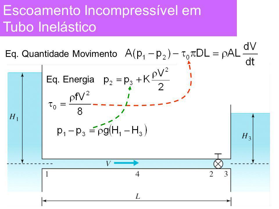 Escoamento Incompressível em Tubo Inelástico Eq. Quantidade MovimentoEq. Energia