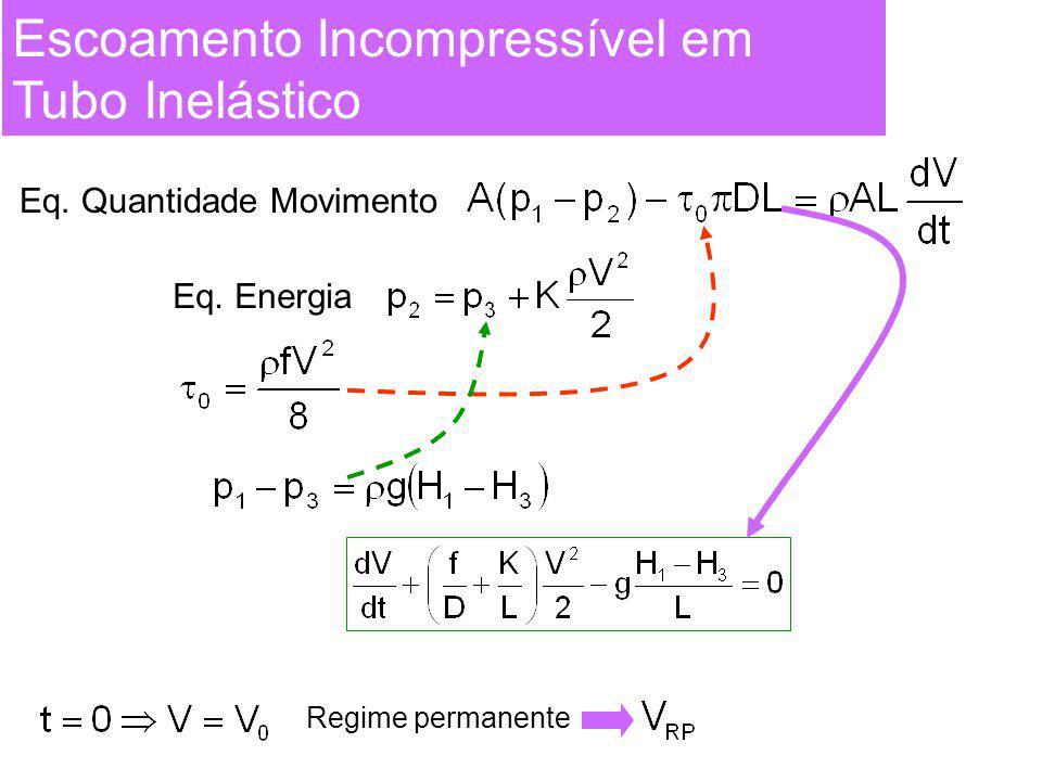 Escoamento Incompressível em Tubo Inelástico Eq. Quantidade Movimento Eq. Energia Regime permanente