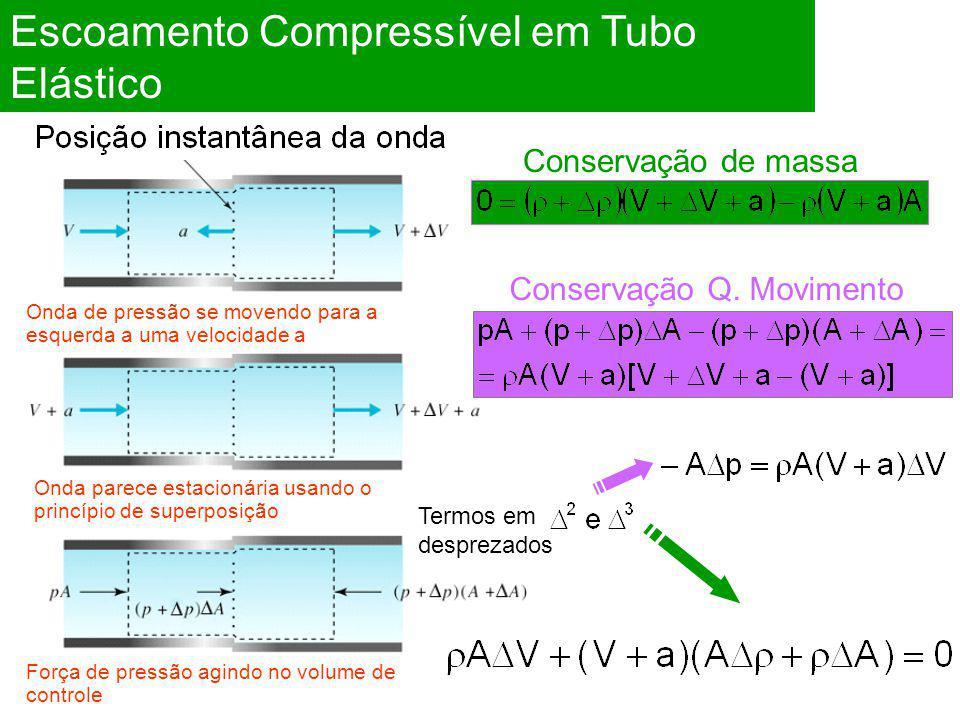 Escoamento Compressível em Tubo Elástico Onda de pressão se movendo para a esquerda a uma velocidade a Onda parece estacionária usando o princípio de superposição Força de pressão agindo no volume de controle Conservação de massa Conservação Q.