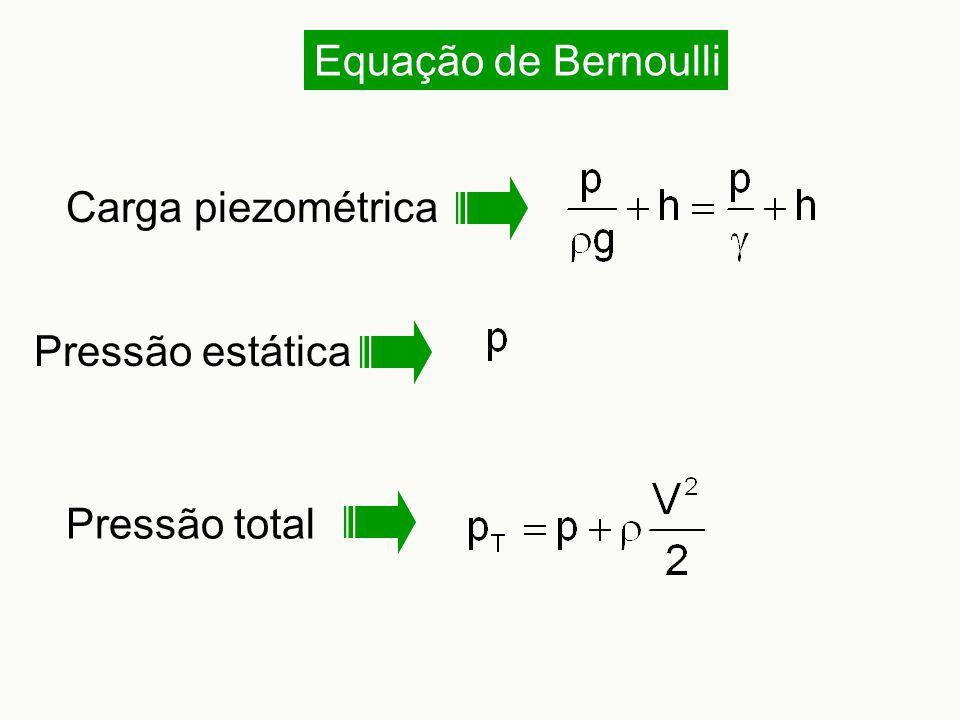 Equação de Bernoulli Carga piezométrica Pressão total Pressão estática