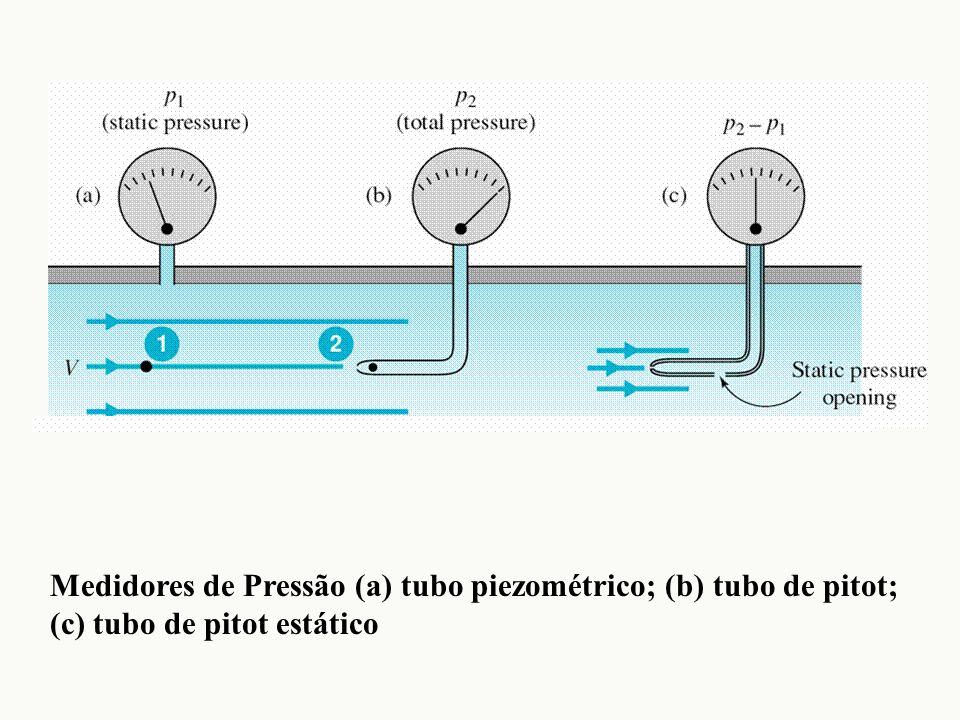 Medidores de Pressão (a) tubo piezométrico; (b) tubo de pitot; (c) tubo de pitot estático