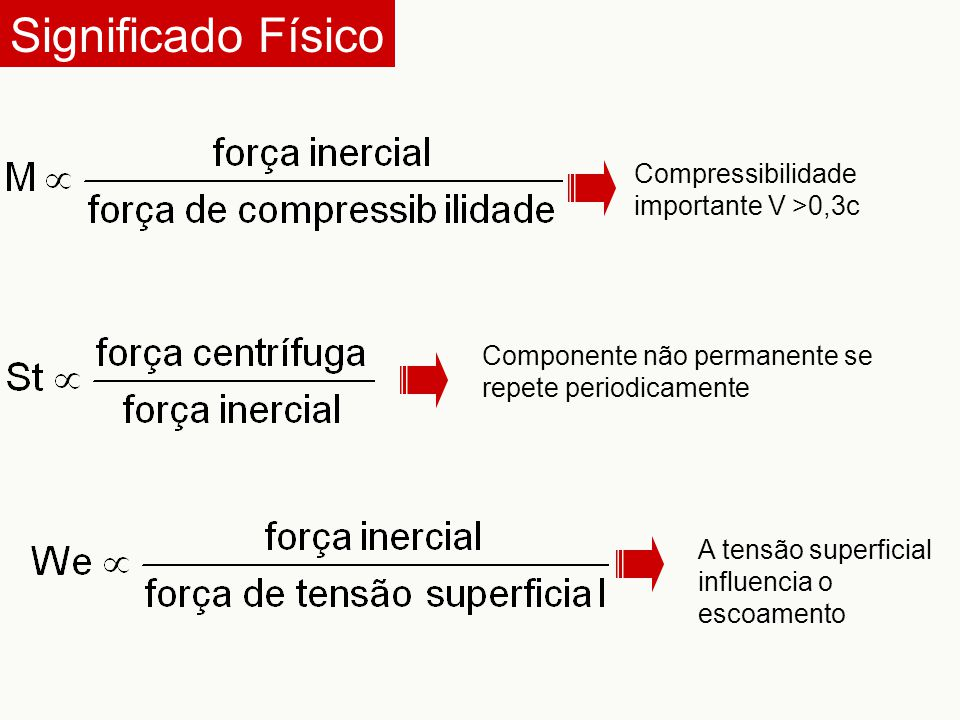 Significado Físico Compressibilidade importante V >0,3c Componente não permanente se repete periodicamente A tensão superficial influencia o escoament