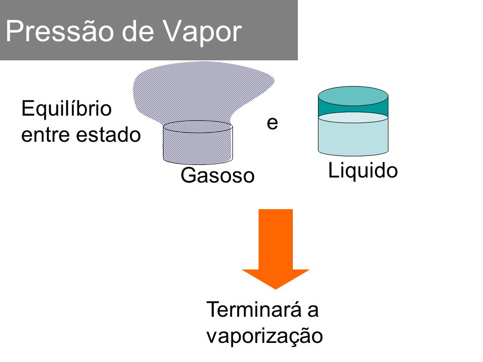 Pressão de Vapor e Liquido Gasoso Equilíbrio entre estado Terminará a vaporização