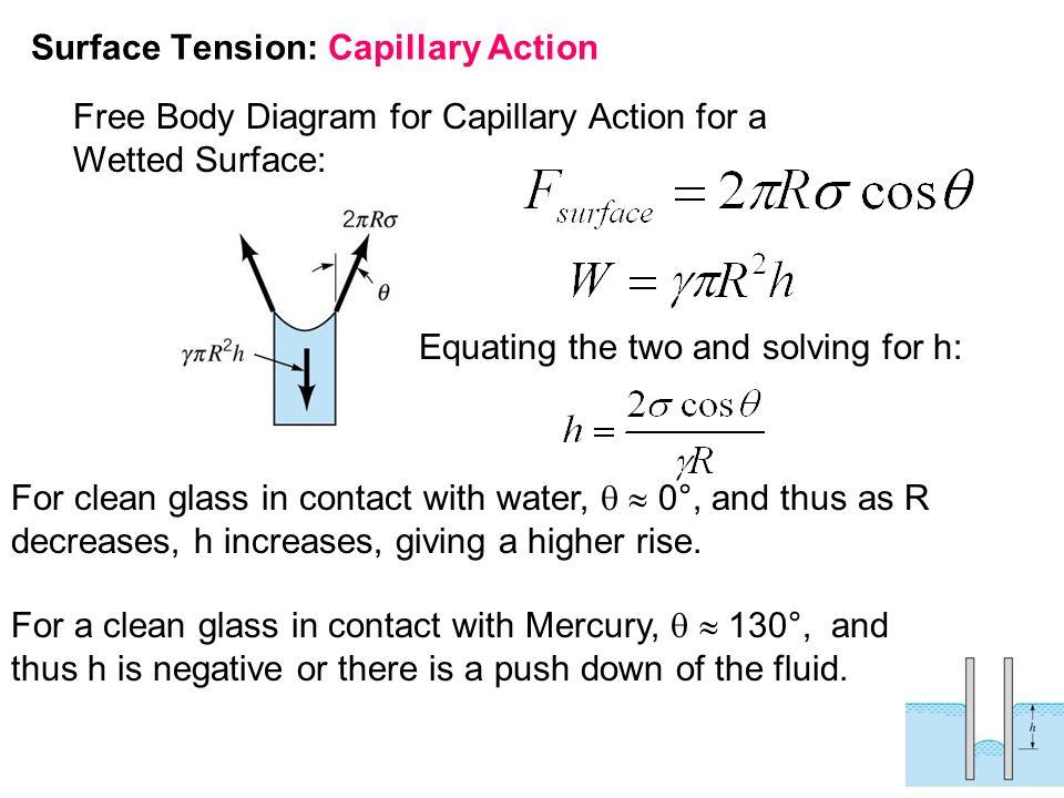 Cavitação Formam-se bolhas no líquido quando a pressão local cai abaixo da pressão de vapor do líquido