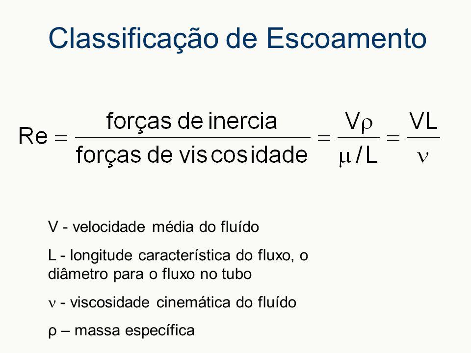 Classificação de Escoamento V - velocidade média do fluído L - longitude característica do fluxo, o diâmetro para o fluxo no tubo - viscosidade cinemática do fluído ρ – massa específica