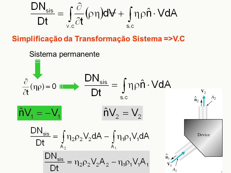 Sistema permanente Simplificação da Transformação Sistema =>V.C