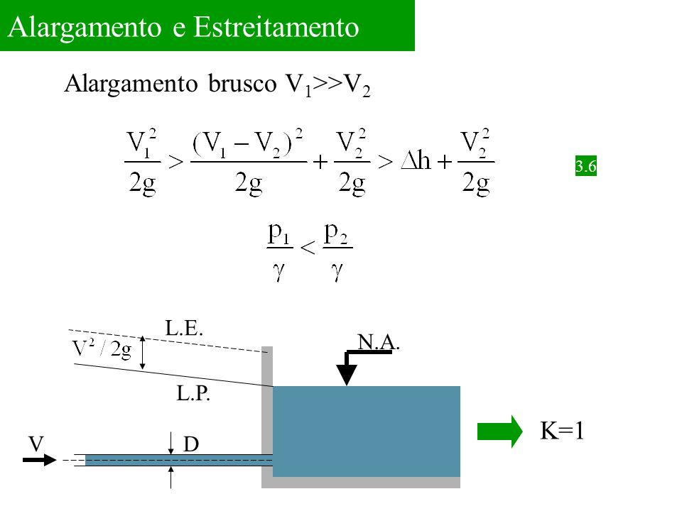 Alargamento e Estreitamento Alargamento brusco V 1 >>V 2 L.E. L.P. DV N.A. K=1 3.6