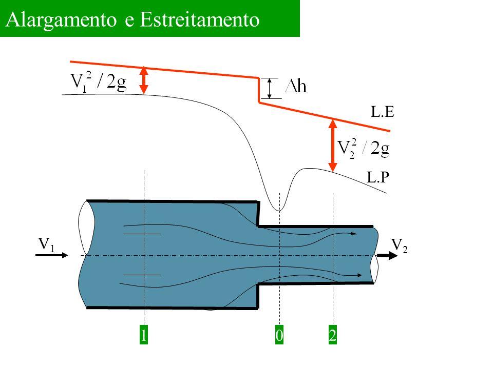 Alargamento e Estreitamento 10 L.E L.P V2V2 V1V1 2