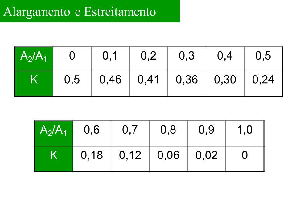 Alargamento e Estreitamento A 2 /A 1 00,10,20,30,40,5 K 0,460,410,360,300,24 A 2 /A 1 0,60,70,80,91,0 K0,180,120,060,020