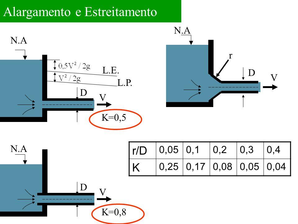 Alargamento e Estreitamento N.A D V K=0,8 L.P. N.A D V K=0,5 L.E. N.A D V r r/D 0,050,10,20,30,4 K 0,250,170,080,050,04