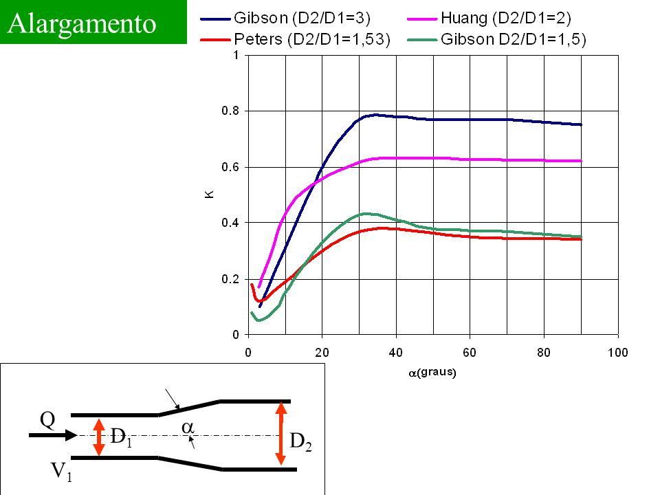 Q V1V1 D1D1  D2D2 Alargamento