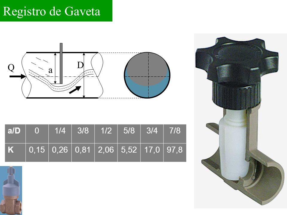 Registro de Gaveta a D Q a/D01/43/81/25/83/47/8 K0,150,260,812,065,5217,097,8