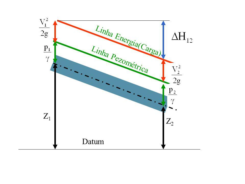 Datum Z1Z1 Z2Z2 Linha Pezométrica Linha Energia(Carga)