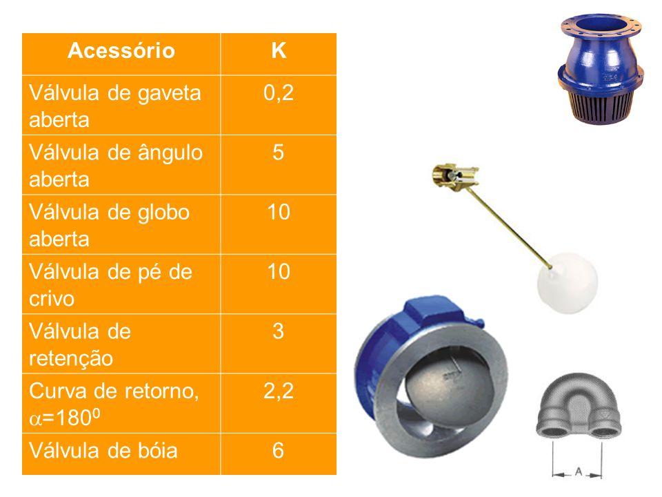 AcessórioK Válvula de gaveta aberta 0,2 Válvula de ângulo aberta 5 Válvula de globo aberta 10 Válvula de pé de crivo 10 Válvula de retenção 3 Curva de