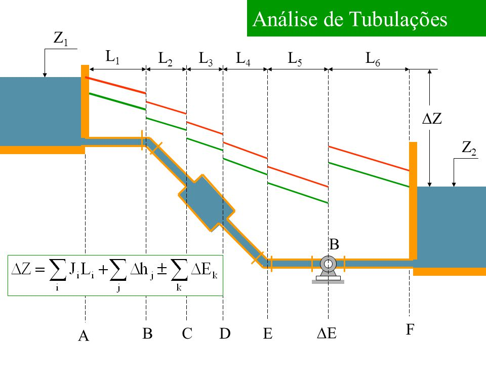 Análise de Tubulações Z1Z1 Z2Z2 A BCD EE E F L1L1 L2L2 L3L3 L4L4 L5L5 L6L6 ZZ B