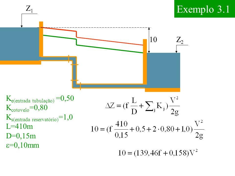 Exemplo 3.1 Z1Z1 Z2Z2  K e(entrada tubulação) =0,50 K cotovelo =0,80 K s(entrada reservatório) =1,0 L=410m D=0,15m  =0,10mm