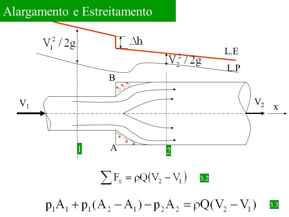 Alargamento e Estreitamento V1V1 V2V2 x 1 2 A B L.E L.P 3.2 3.3
