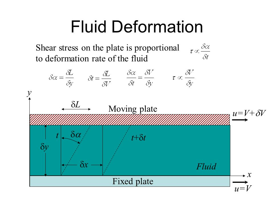 u=V+  V Moving plate Fixed plate y x u=V Fluid Fluid Deformation t t+tt+t xx yy  LL Shear stress on the plate is proportional to deformat