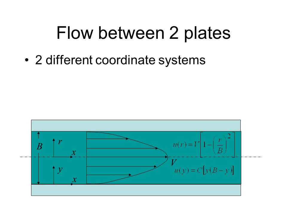Flow between 2 plates 2 different coordinate systems r x B V y x
