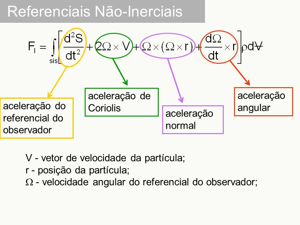 Referenciais Não-Inerciais aceleração do referencial do observador aceleração de Coriolis aceleração normal aceleração angular V - vetor de velocidade da partícula; r - posição da partícula;  - velocidade angular do referencial do observador;