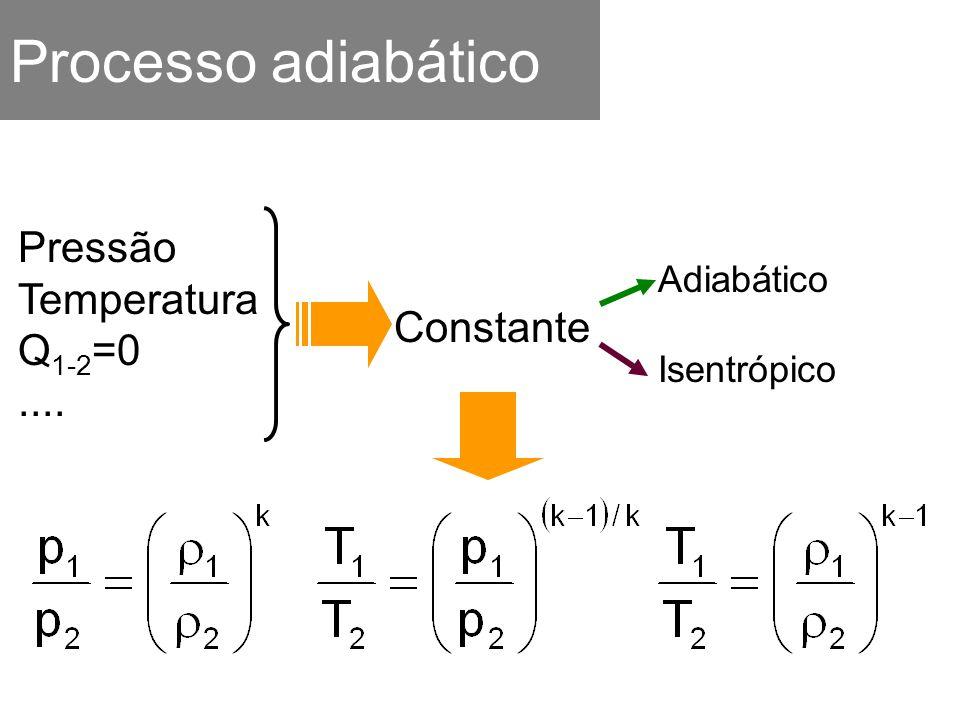 Processo adiabático Pressão Temperatura Q 1-2 =0.... Constante Adiabático Isentrópico