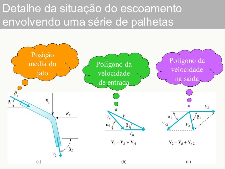 Detalhe da situação do escoamento envolvendo uma série de palhetas Posição média do jato Polígono da velocidade de entrada Polígono da velocidade na s