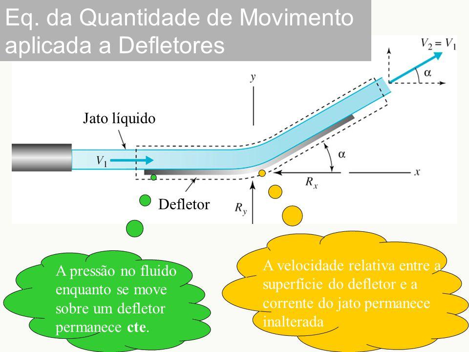 Jato líquido Defletor Eq. da Quantidade de Movimento aplicada a Defletores A pressão no fluido enquanto se move sobre um defletor permanece cte. A vel