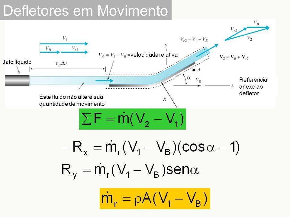 Este fluido não altera sua quantidade de movimento Jato líquido Referencial anexo ao defletor velocidade relativa Defletores em Movimento