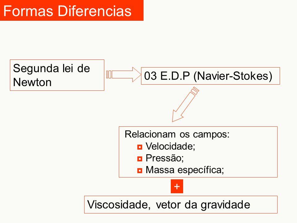 Formas Diferencias Segunda lei de Newton 03 E.D.P (Navier-Stokes) Relacionam os campos:  Velocidade;  Pressão;  Massa específica; Viscosidade, veto