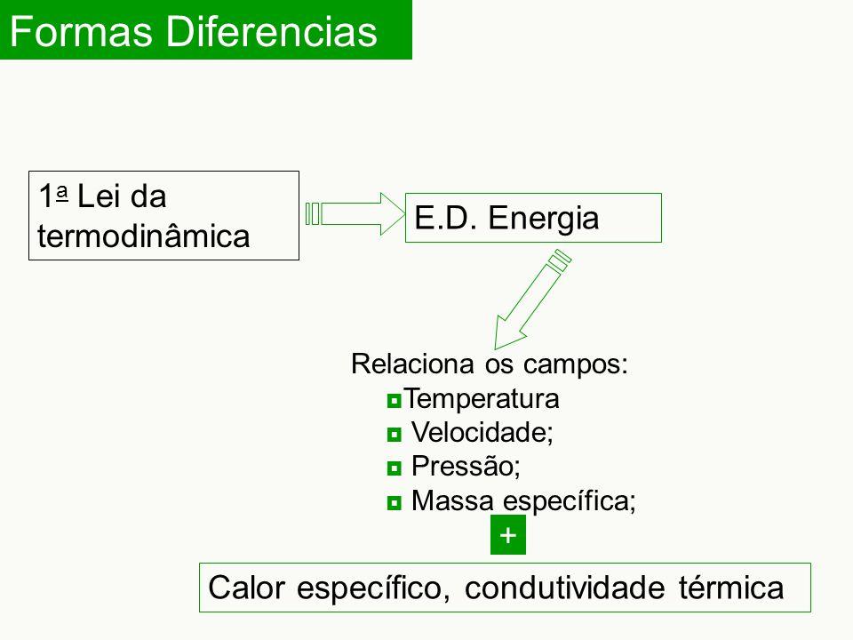 Formas Diferencias 1 a Lei da termodinâmica E.D. Energia Relaciona os campos:  Temperatura  Velocidade;  Pressão;  Massa específica; Calor específ