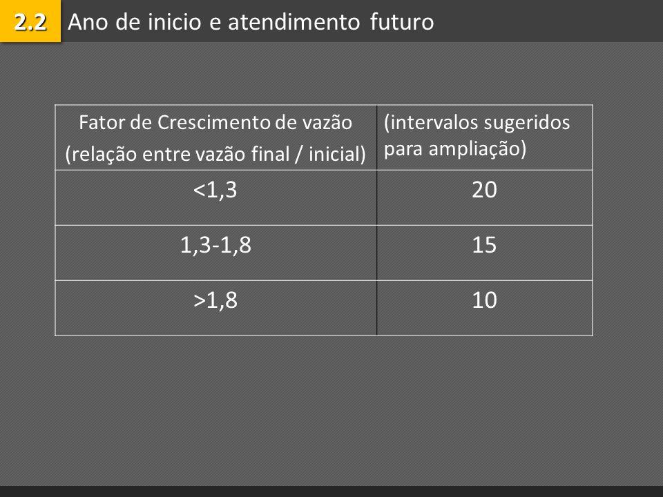 Ano de inicio e atendimento futuro2.22.2 Fator de Crescimento de vazão (relação entre vazão final / inicial) (intervalos sugeridos para ampliação) <1,