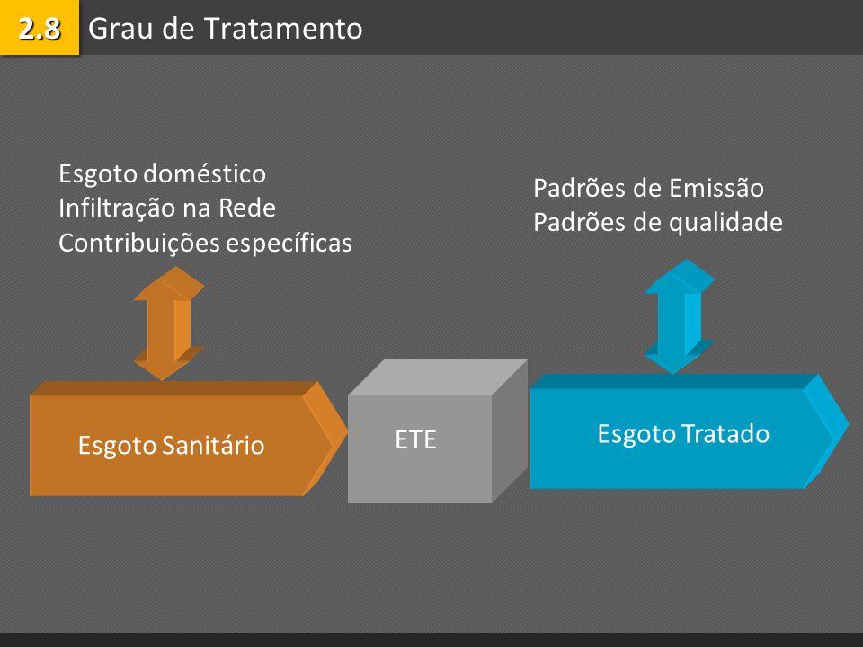 Grau de Tratamento2.82.8 Esgoto Sanitário Esgoto Tratado ETE Esgoto doméstico Infiltração na Rede Contribuições específicas Padrões de Emissão Padrões