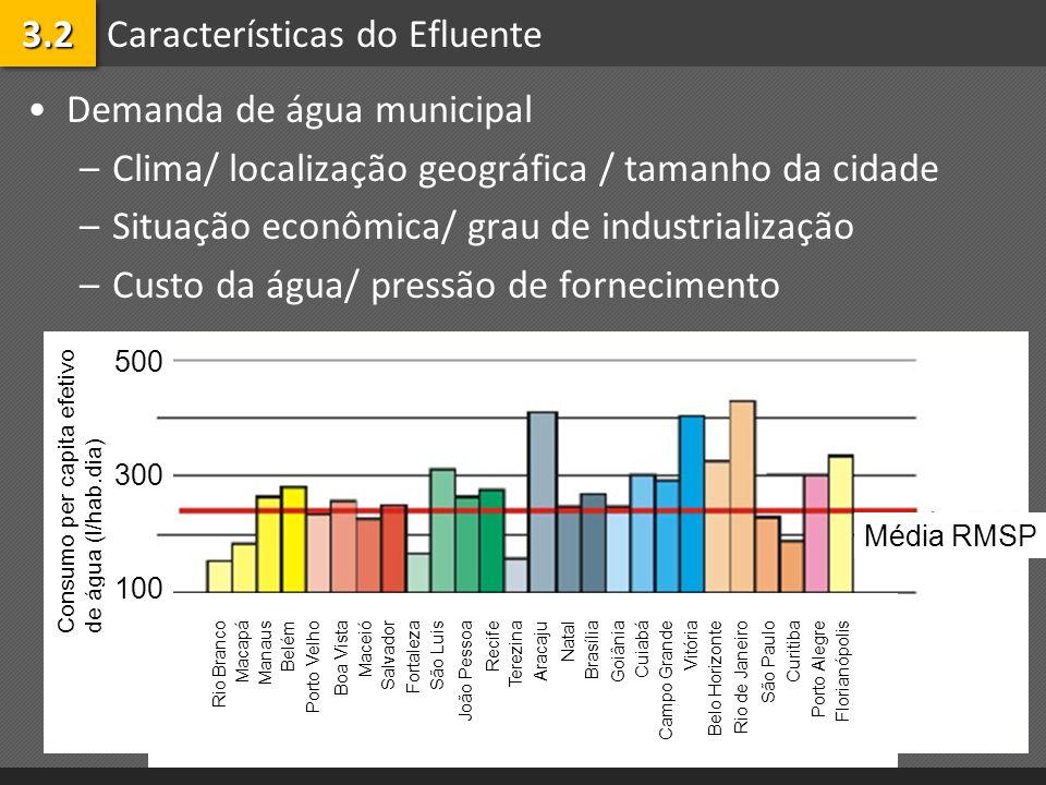 Características do Efluente Demanda de água municipal –Clima/ localização geográfica / tamanho da cidade –Situação econômica/ grau de industrialização