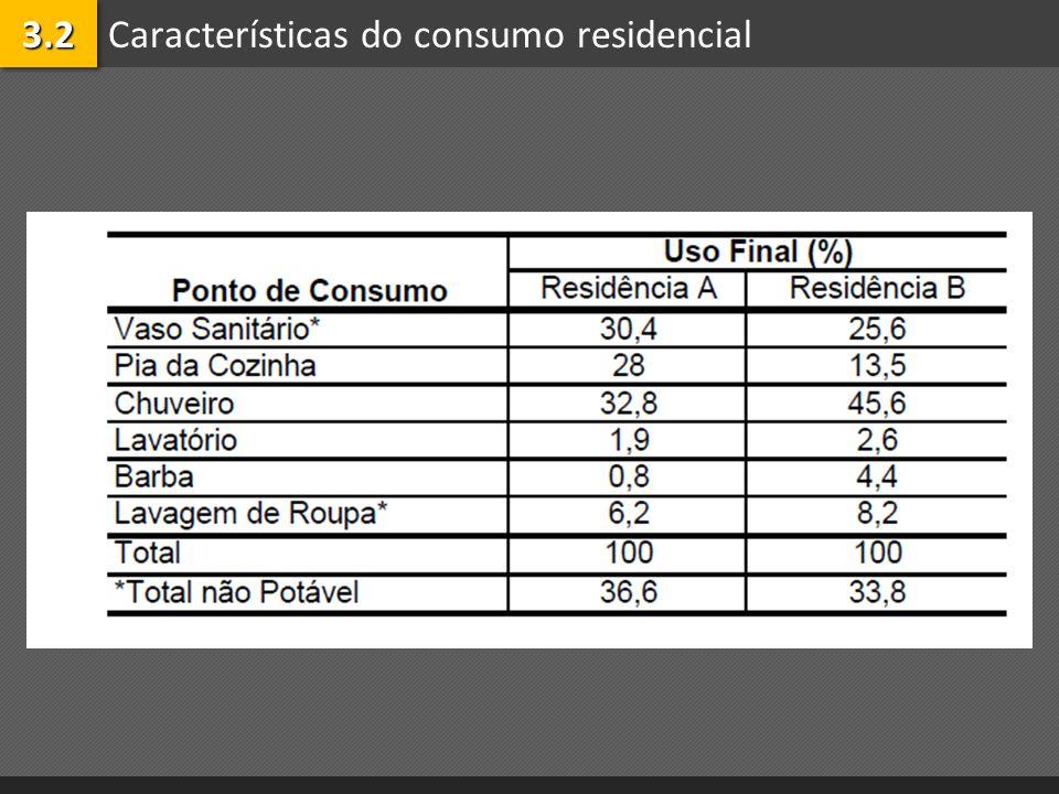 Características do consumo residencial3.23.2