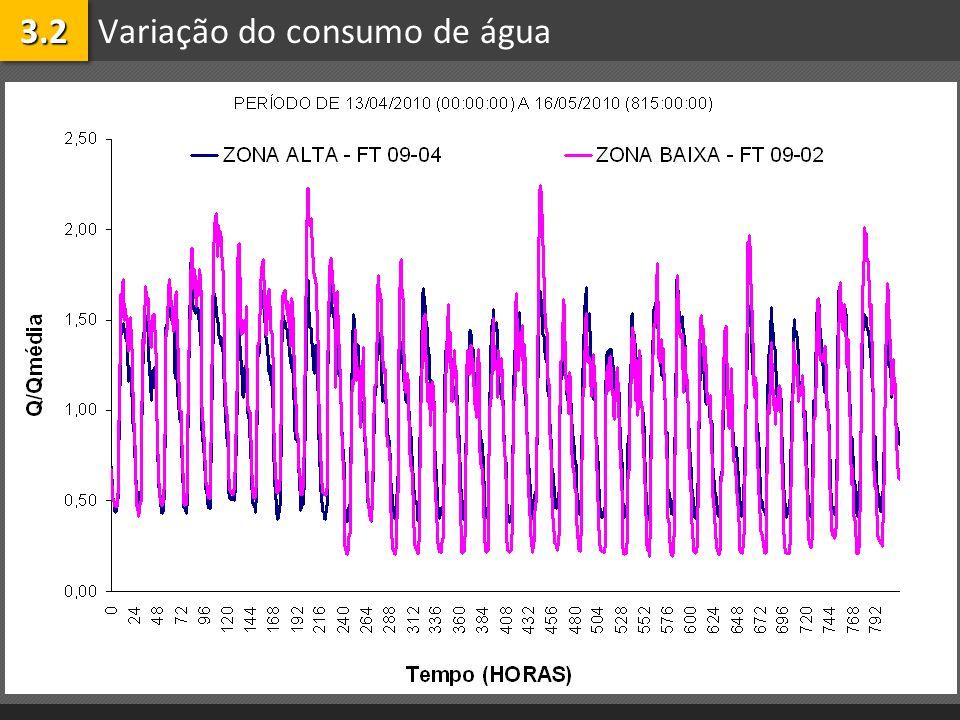 Variação do consumo de água3.23.2