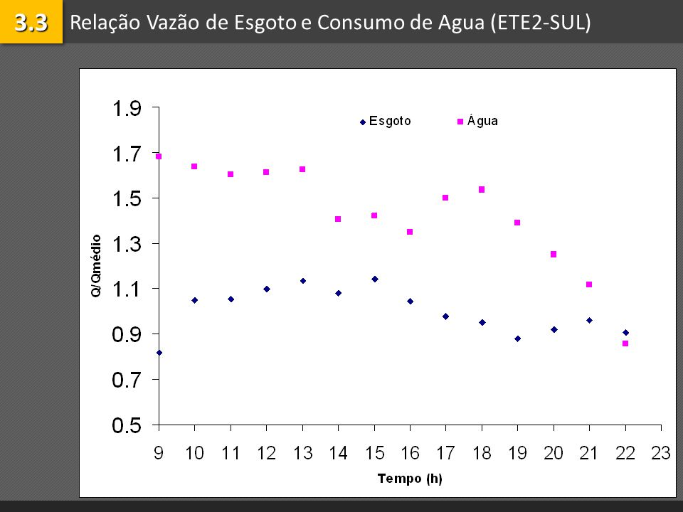 Relação Vazão de Esgoto e Consumo de Agua (ETE2-SUL)3.33.3