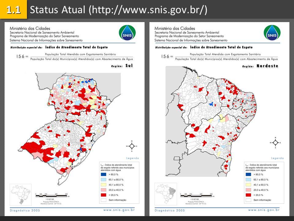 Status Atual (http://www.snis.gov.br/)1.11.1