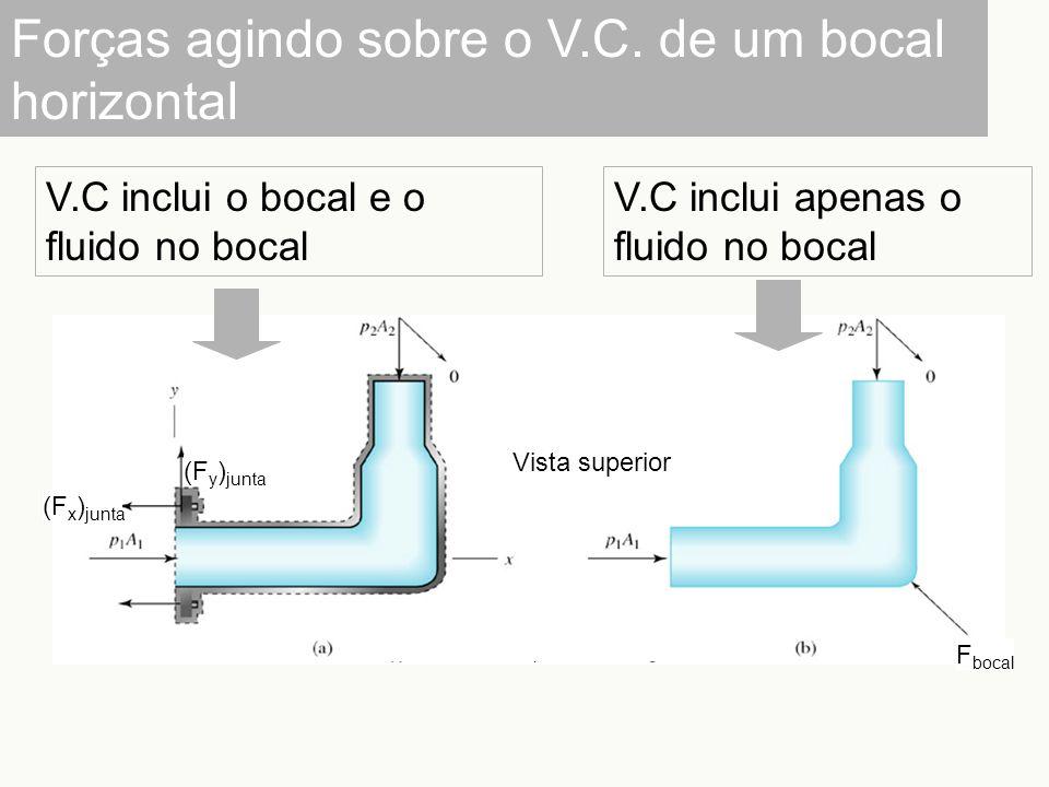 (F y ) junta (F x ) junta Vista superior F bocal Forças agindo sobre o V.C. de um bocal horizontal V.C inclui o bocal e o fluido no bocal V.C inclui a