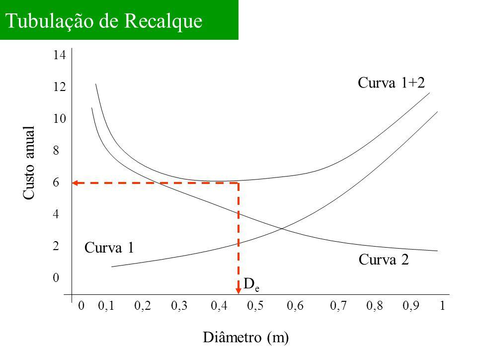 Tubulação de Recalque 0 0,1 0,2 0,3 0,4 0,5 0,6 0,7 0,8 0,9 1 14 12 10 8 6 4 2 0 Curva 1+2 Curva 2 Curva 1 Diâmetro (m) Custo anual DeDe