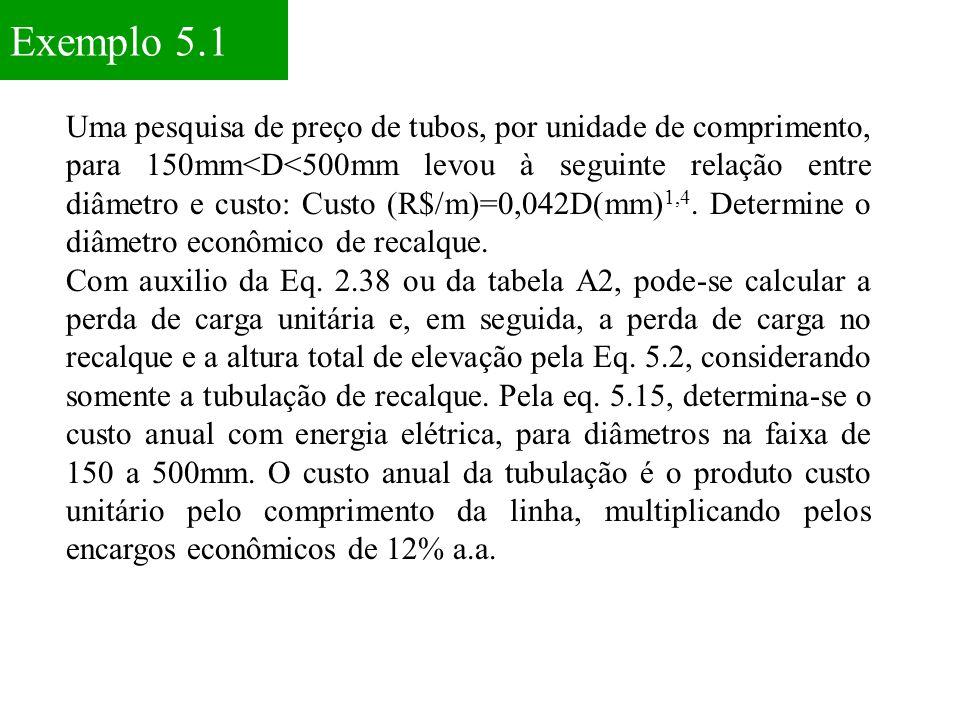 Exemplo 5.1 Uma pesquisa de preço de tubos, por unidade de comprimento, para 150mm<D<500mm levou à seguinte relação entre diâmetro e custo: Custo (R$/