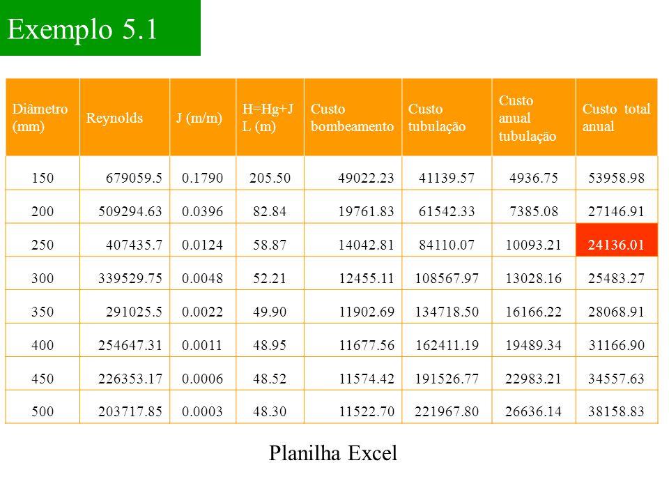 Diâmetro (mm) ReynoldsJ (m/m) H=Hg+J L (m) Custo bombeamento Custo tubulação Custo anual tubulação Custo total anual 150679059.50.1790205.5049022.2341