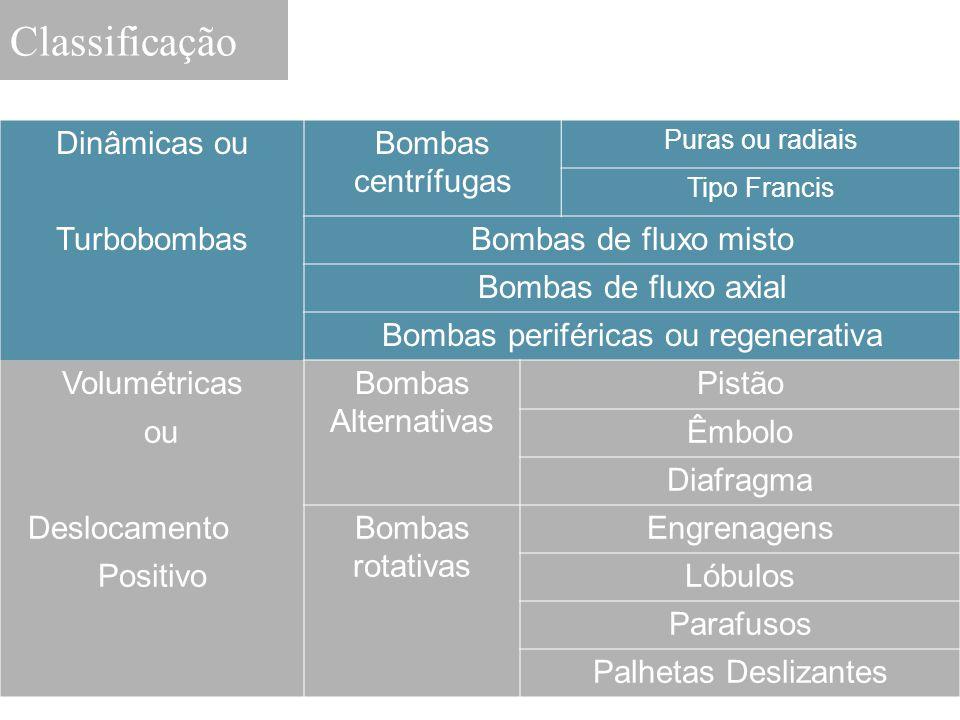 Dinâmicas ouBombas centrífugas Puras ou radiais Tipo Francis TurbobombasBombas de fluxo misto Bombas de fluxo axial Bombas periféricas ou regenerativa
