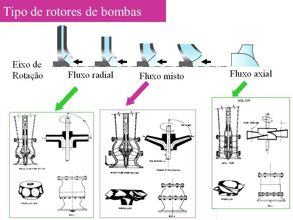 Tipo de rotores de bombas