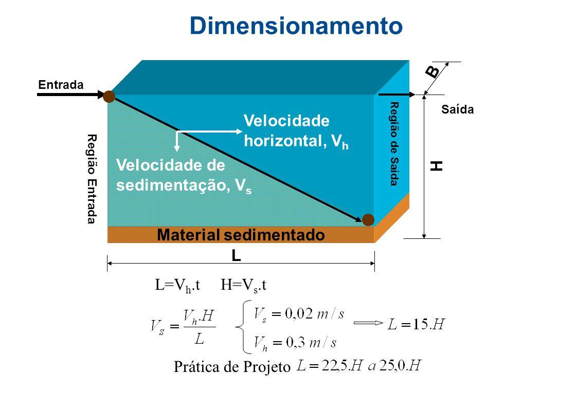 Desarenadores tipo canal com velocidade constante controlada por Calha Parshall Velocidade  0,30 m/s Velocidade inferior a 0,15 m/s  Depósito de mat