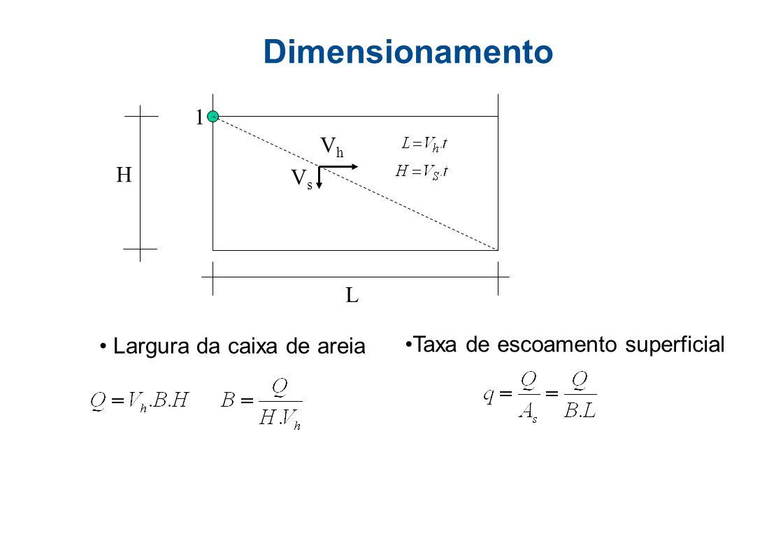 Material sedimentado Dimensionamento Prática de Projeto Entrada Velocidade horizontal, V h Velocidade de sedimentação, V s Saída Região Entrada Região