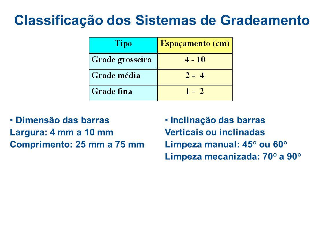 Gradeamento - ETE São Miguel