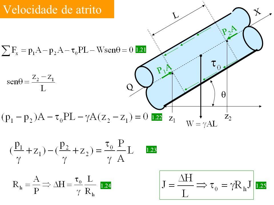 Velocidade de atrito L Q X P1AP1A P2AP2A  z1z1 z2z2 1.21 1.22 1.23 1.24 1.25