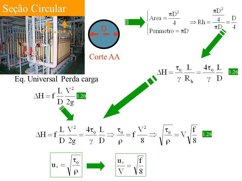 Seção Circular A A Corte AA D 1.26 Eq. Universal Perda carga 1.20 1.28