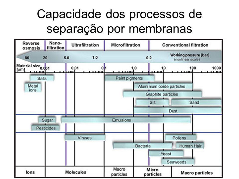 Capacidade dos processos de separação por membranas