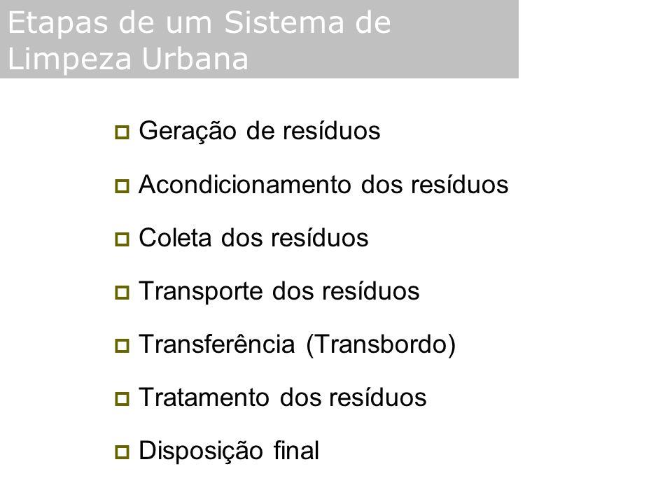  Geração de resíduos  Acondicionamento dos resíduos  Coleta dos resíduos  Transporte dos resíduos  Transferência (Transbordo)  Tratamento dos re